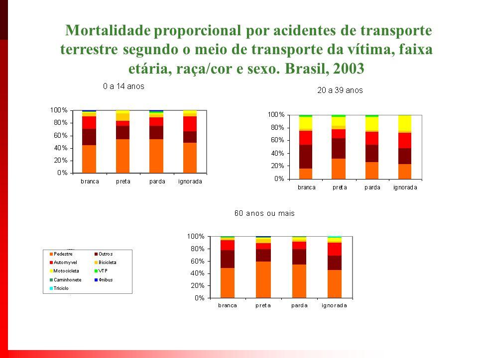Mortalidade proporcional por acidentes de transporte terrestre segundo o meio de transporte da vítima, faixa etária, raça/cor e sexo. Brasil, 2003