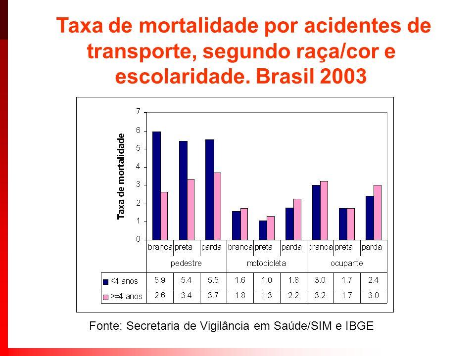 Taxa de mortalidade por acidentes de transporte, segundo raça/cor e escolaridade. Brasil 2003 Fonte: Secretaria de Vigilância em Saúde/SIM e IBGE