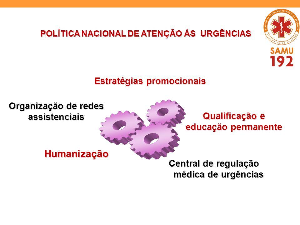 POLÍTICA NACIONAL DE ATENÇÃO ÀS URGÊNCIAS Central de regulação médica de urgências Estratégias promocionais Organização de redes assistenciais Qualifi