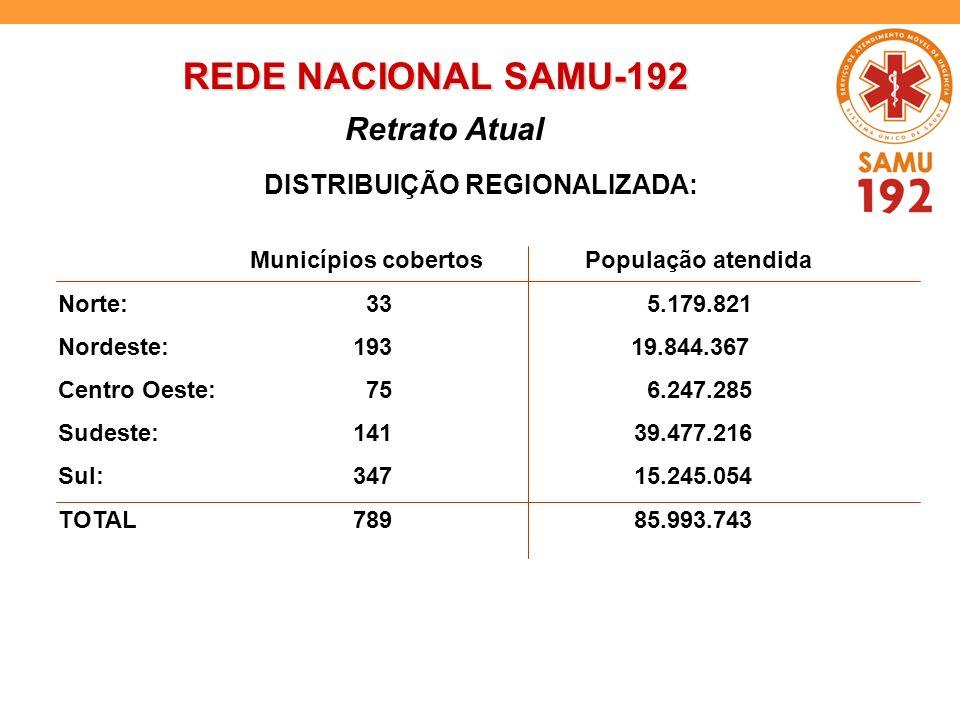 REDE NACIONAL SAMU-192 Retrato Atual Municípios cobertos População atendida Norte: 33 5.179.821 Nordeste: 193 19.844.367 Centro Oeste: 75 6.247.285 Su