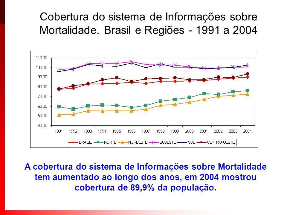 A cobertura do sistema de Informações sobre Mortalidade tem aumentado ao longo dos anos, em 2004 mostrou cobertura de 89,9% da população. Cobertura do