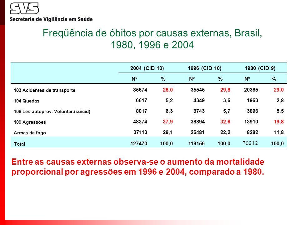 Freqüência de óbitos por causas externas, Brasil, 1980, 1996 e 2004 2004 (CID 10)1996 (CID 10)1980 (CID 9) Nº% % % 103 Acidentes de transporte 3567428