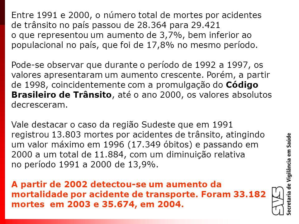 Entre 1991 e 2000, o número total de mortes por acidentes de trânsito no país passou de 28.364 para 29.421 o que representou um aumento de 3,7%, bem i