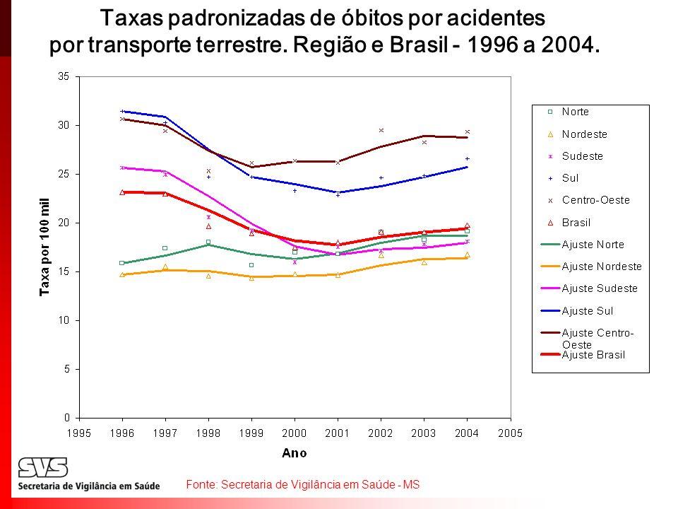 Taxas padronizadas de óbitos por acidentes por transporte terrestre. Região e Brasil - 1996 a 2004. Fonte: Secretaria de Vigilância em Saúde - MS