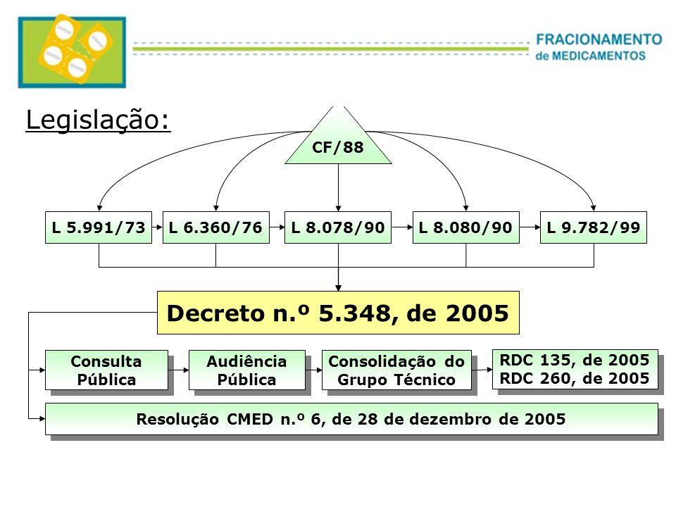 CF/88 L 5.991/73L 6.360/76L 8.080/90L 9.782/99L 8.078/90 Legislação: Consulta Pública Consulta Pública Audiência Pública Audiência Pública Consolidaçã