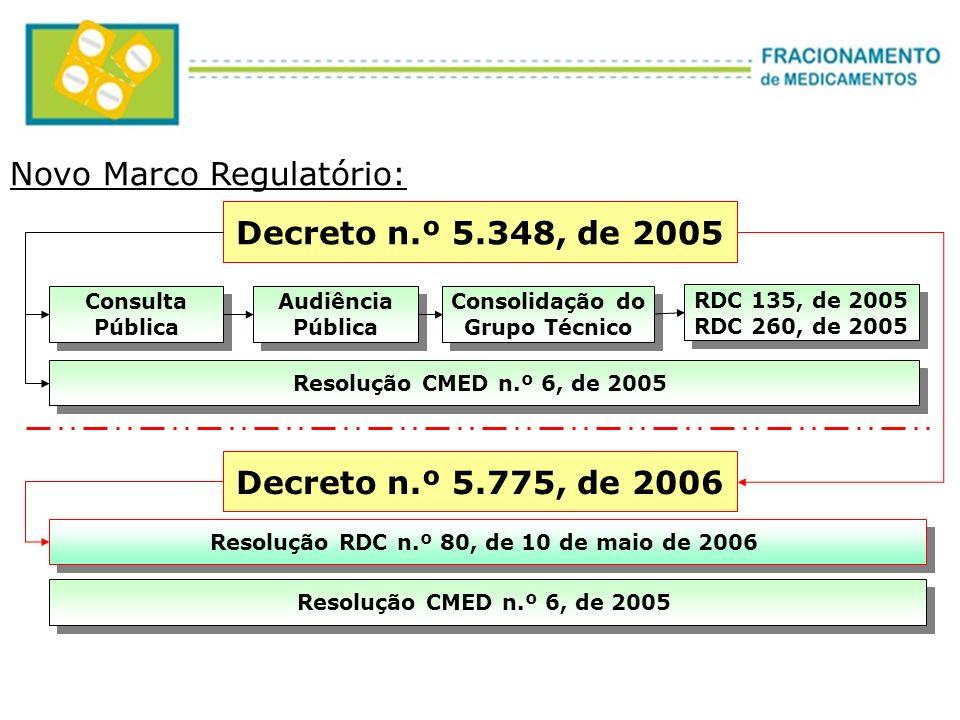 Novo Marco Regulatório: Decreto n.º 5.775, de 2006 Resolução RDC n.º 80, de 10 de maio de 2006 Consulta Pública Consulta Pública Audiência Pública Aud