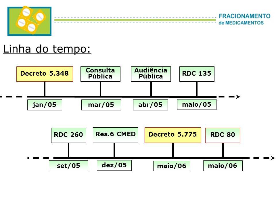 Linha do tempo: Decreto 5.348 Consulta Pública Audiência Pública RDC 135 jan/05mar/05abr/05 maio/05 Res.6 CMED dez/05 RDC 260 set/05 Decreto 5.775 mai