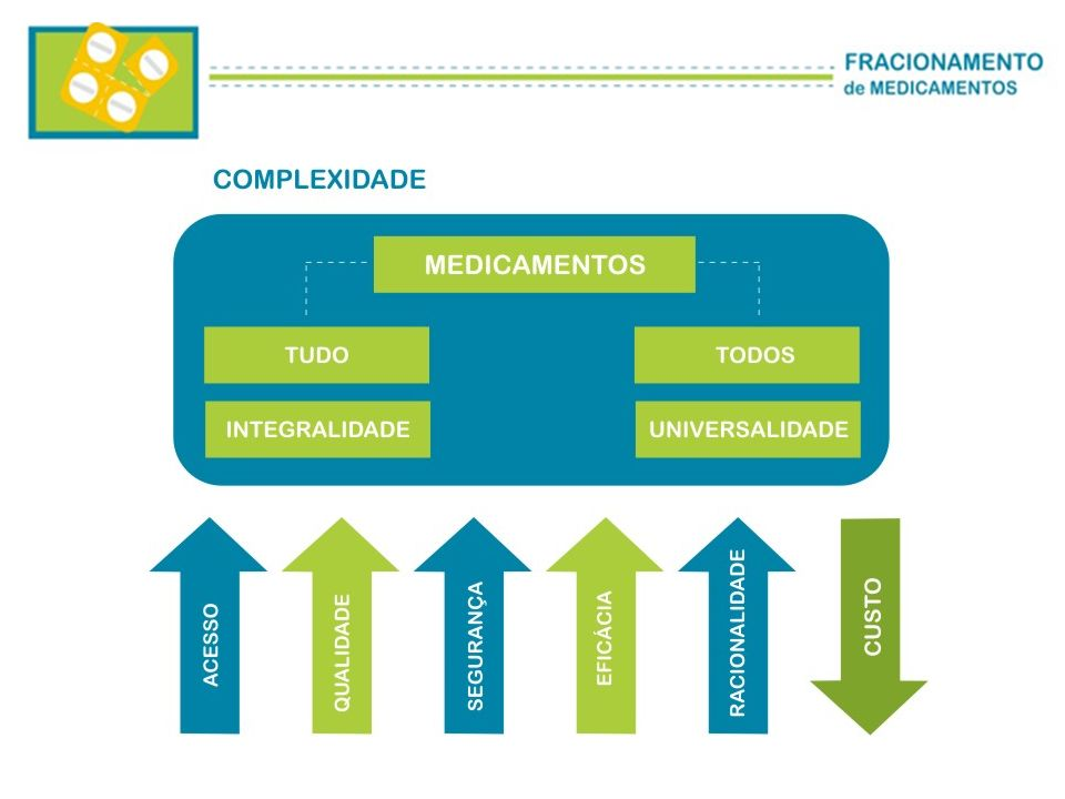 Decreto n.º 5.775, de 2006 FRACIONAMENTO: Procedimento que INTEGRA A DISPENSAÇÃO de medicamentos na forma fracionada, efetuado sob a SUPERVISÃO E RESPONSABILIDADE de PROFISSIONAL FARMACÊUTICO habilitado, para atender à prescrição ou ao tratamento correspondente nos casos de MEDICAMENTOS ISENTOS DE PRESCRIÇÃO, caracterizado pela subdivisão de um medicamento em frações individualizadas, a partir da sua embalagem original, sem o rompimento da embalagem primária, mantendo os seus dados de identificação.