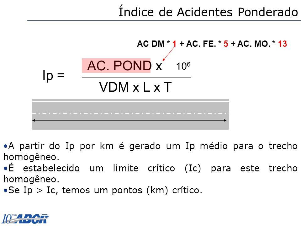 Ip = AC. POND x VDM x L x T 10 6 AC DM * 1 + AC. FE. * 5 + AC. MO. * 13 Índice de Acidentes Ponderado A partir do Ip por km é gerado um Ip médio para