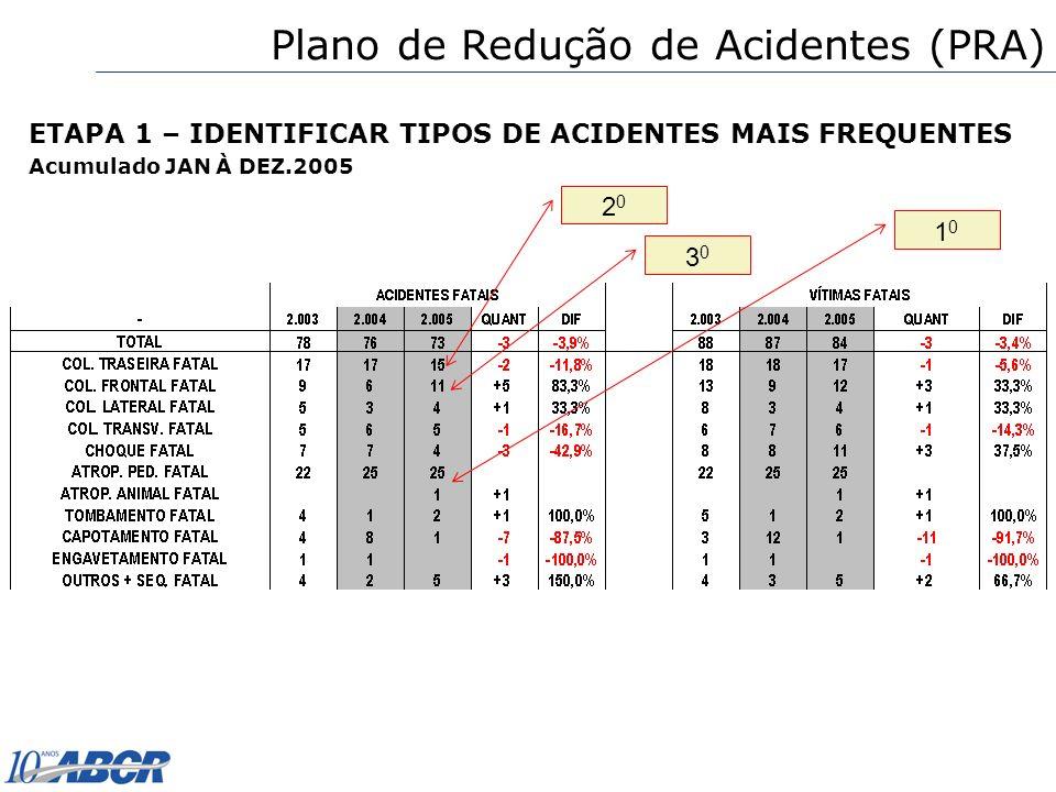 ETAPA 1 – IDENTIFICAR TIPOS DE ACIDENTES MAIS FREQUENTES Acumulado JAN À DEZ.2005 1010 2020 3030 Plano de Redução de Acidentes (PRA)