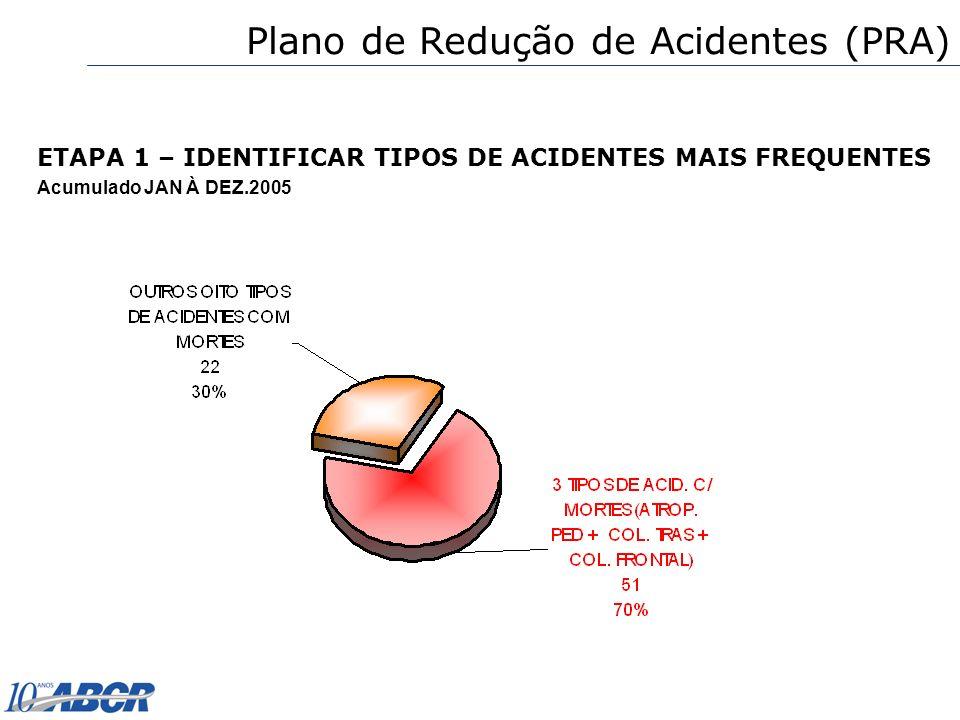 ETAPA 1 – IDENTIFICAR TIPOS DE ACIDENTES MAIS FREQUENTES Acumulado JAN À DEZ.2005 Plano de Redução de Acidentes (PRA)