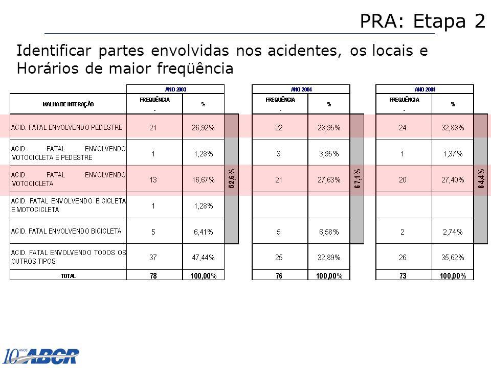 PRA: Etapa 2 Identificar partes envolvidas nos acidentes, os locais e Horários de maior freqüência