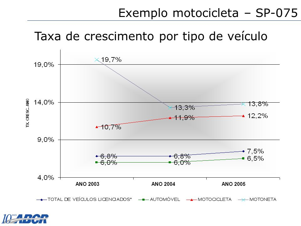 ANO 2004ANO 2003ANO 2005 Exemplo motocicleta – SP-075 Taxa de crescimento por tipo de veículo