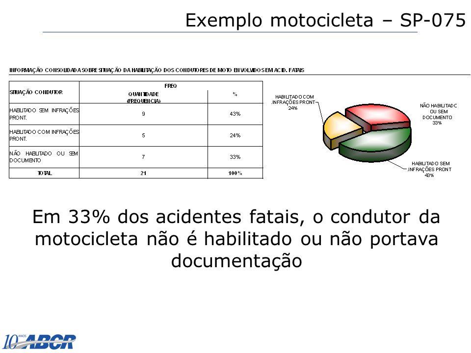 Exemplo motocicleta – SP-075 Em 33% dos acidentes fatais, o condutor da motocicleta não é habilitado ou não portava documentação