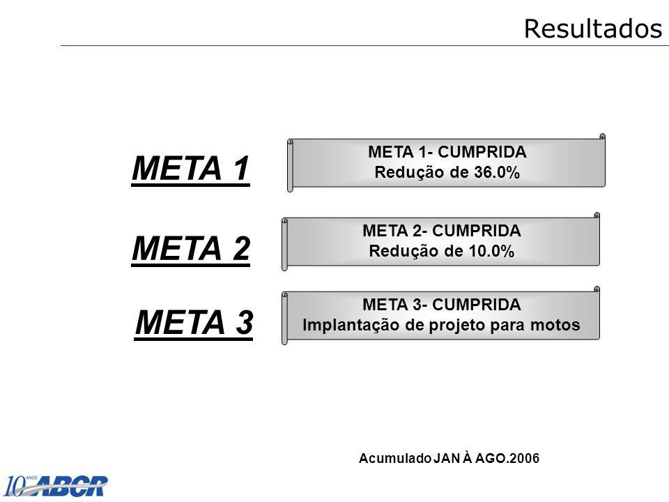 META 1 META 2 META 2- CUMPRIDA Redução de 10.0% META 1- CUMPRIDA Redução de 36.0% Acumulado JAN À AGO.2006 META 3 META 3- CUMPRIDA Implantação de proj
