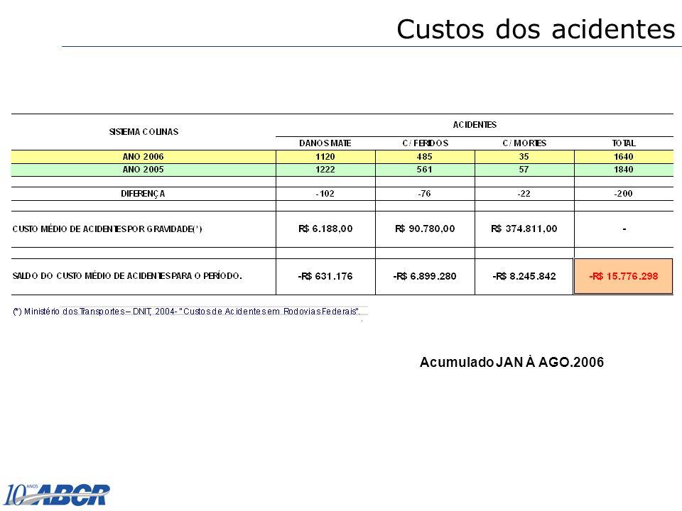Acumulado JAN À AGO.2006 Custos dos acidentes