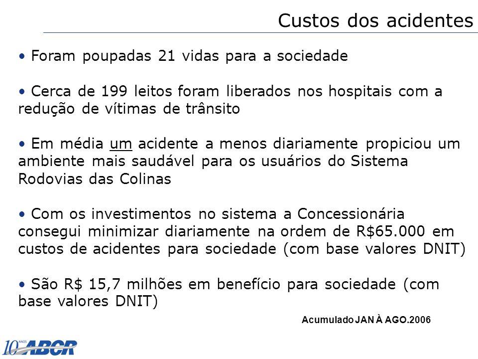 Acumulado JAN À AGO.2006 Foram poupadas 21 vidas para a sociedade Cerca de 199 leitos foram liberados nos hospitais com a redução de vítimas de trânsi