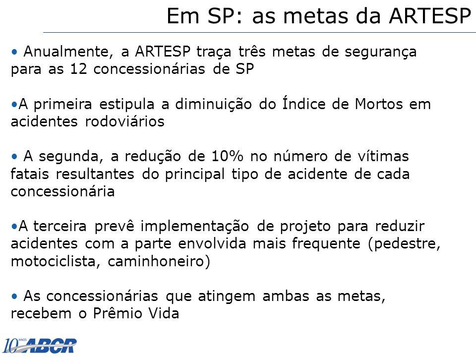 Em SP: as metas da ARTESP Anualmente, a ARTESP traça três metas de segurança para as 12 concessionárias de SP A primeira estipula a diminuição do Índi