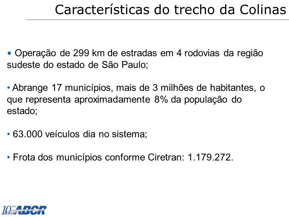 Características do trecho da Colinas Operação de 299 km de estradas em 4 rodovias da região sudeste do estado de São Paulo; Abrange 17 municípios, mai