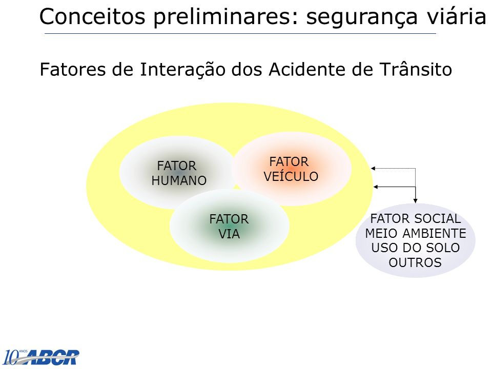 1- COLISÃO TRASEIRA 2- COLISÃO FRONTAL 3- COLISÃO LATERAL 4- COLISÃO TRANSVERSAL 5- CHOQUE 6- ATROPELAMENTO DE PEDESTRE 7- ATROPELAMENTO DE ANIMAIS 8- TOMBAMENTO 9- CAPOTAMENTO 10 - ENGAVETAMENTO 11 - OUTROS 12 - SEQUÊNCIA ABNT – NBR-10.967 – 1989 – Pesquisa de Acidentes de Trânsito Tipologia dos acidentes