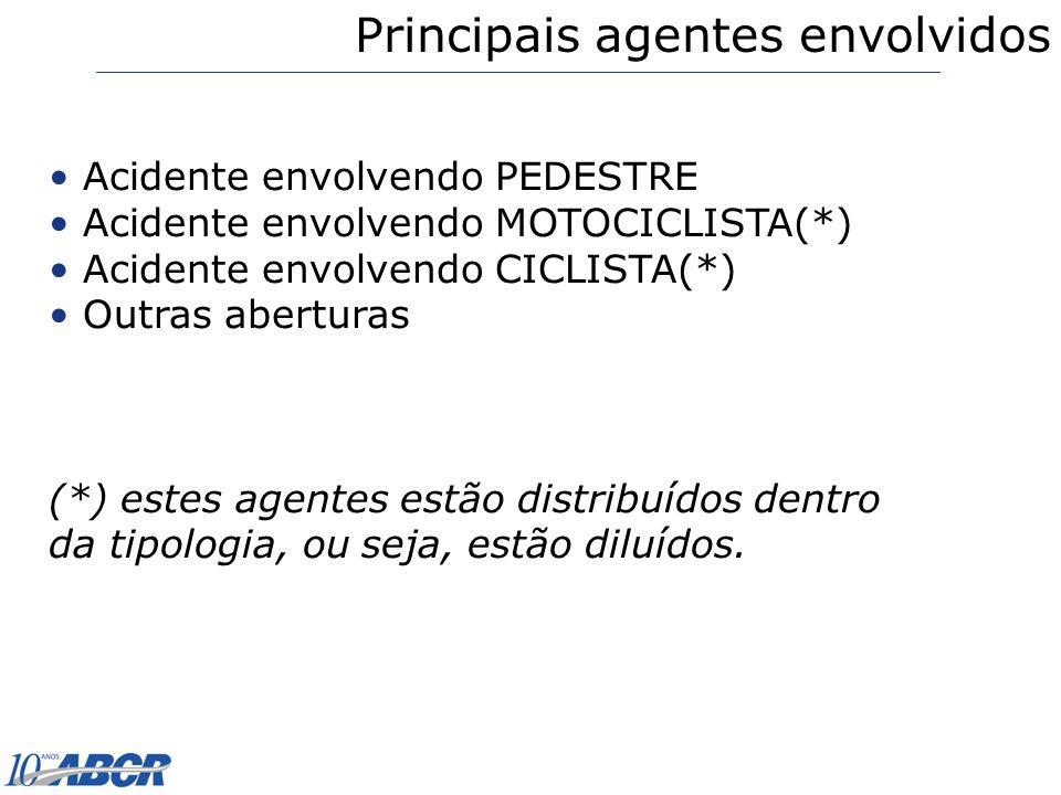 Acidente envolvendo PEDESTRE Acidente envolvendo MOTOCICLISTA(*) Acidente envolvendo CICLISTA(*) Outras aberturas (*) estes agentes estão distribuídos
