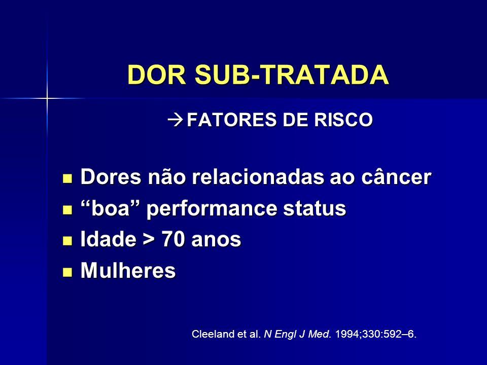 DOR SUB-TRATADA FATORES DE RISCO FATORES DE RISCO Dores não relacionadas ao câncer Dores não relacionadas ao câncer boa performance status boa perform