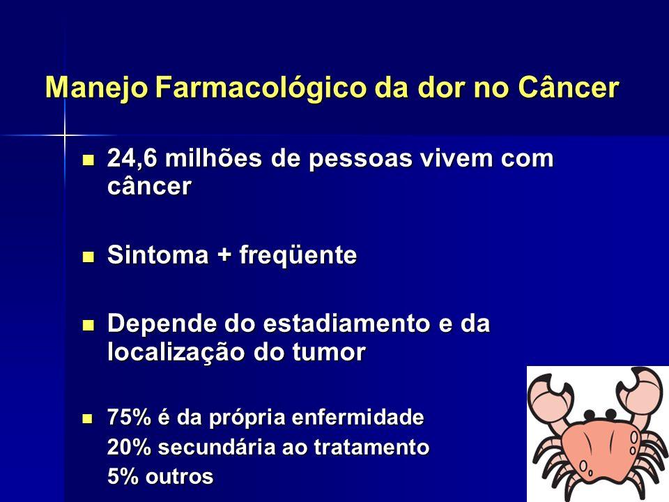 Manejo Farmacológico da dor no Câncer 24,6 milhões de pessoas vivem com câncer 24,6 milhões de pessoas vivem com câncer Sintoma + freqüente Sintoma +
