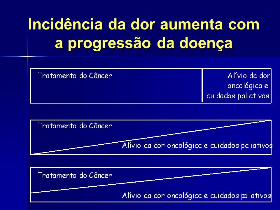 Incidência da dor aumenta com a progressão da doença