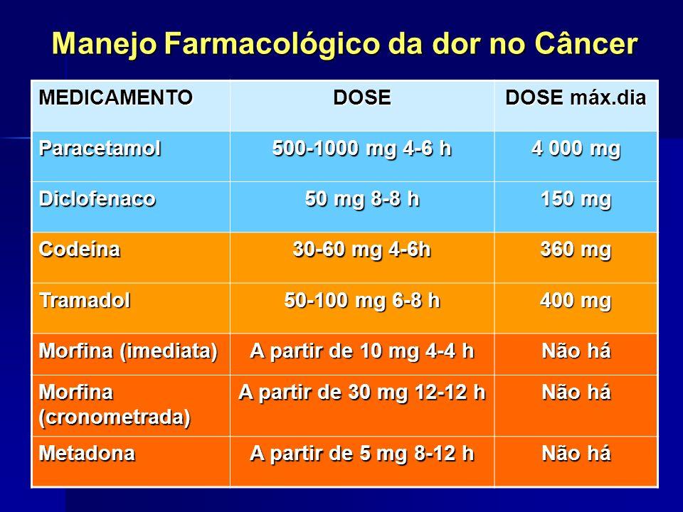 Manejo Farmacológico da dor no Câncer MEDICAMENTODOSE DOSE máx.dia Paracetamol 500-1000 mg 4-6 h 4 000 mg Diclofenaco 50 mg 8-8 h 150 mg Codeína 30-60