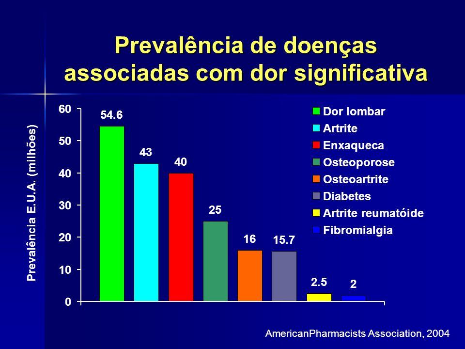 Prevalência de doenças associadas com dor significativa 54.6 43 40 25 16 2.5 2 15.7 0 10 20 30 40 50 60 Prevalência E.U.A. (milhões) Dor lombar Artrit