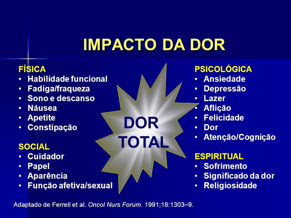 Opióides Fracos