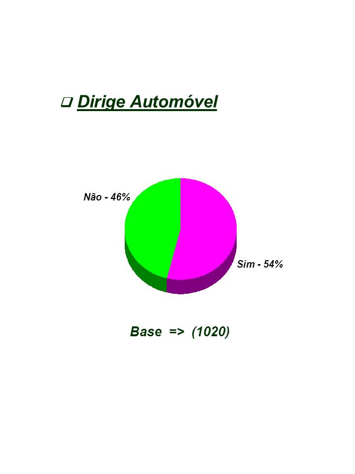Dirige Automóvel Base => (1020) Não - 46% Sim - 54%