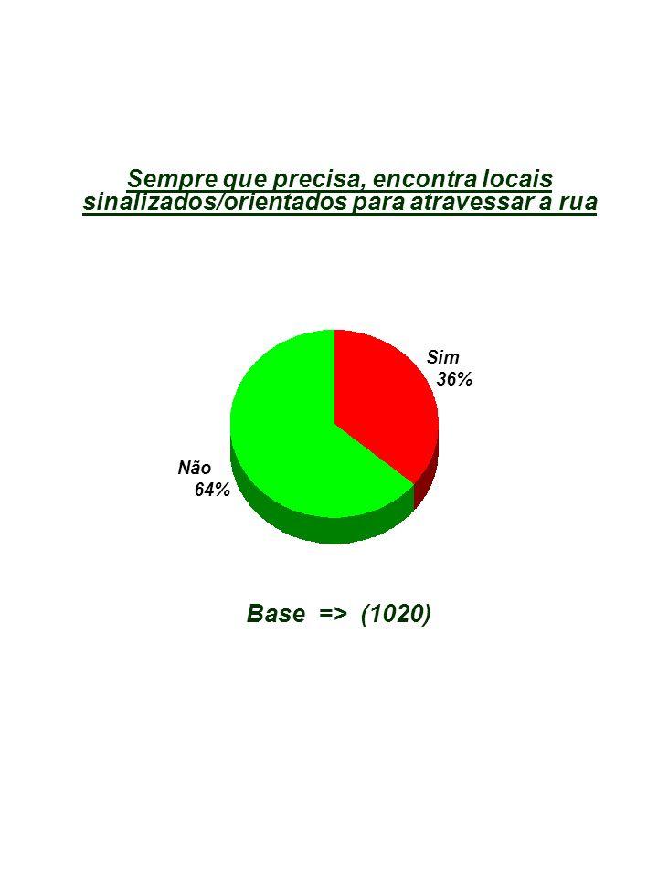 Sempre que precisa, encontra locais sinalizados/orientados para atravessar a rua Base => (1020) Não 64% Sim 36%