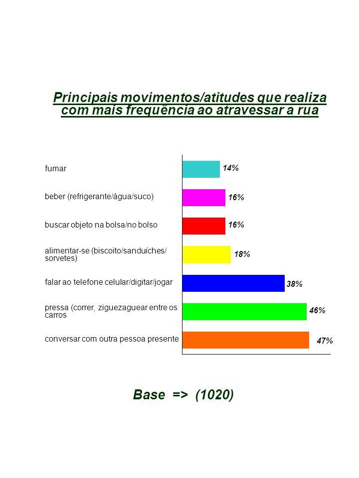 Principais movimentos/atitudes que realiza com mais frequência ao atravessar a rua fumar beber (refrigerante/água/suco) buscar objeto na bolsa/no bolso alimentar-se (biscoito/sanduíches/ sorvetes) falar ao telefone celular/digitar/jogar pressa (correr, ziguezaguear entre os carros 14% 16% 18% 38% 46% 47% Base => (1020) conversar com outra pessoa presente 16%
