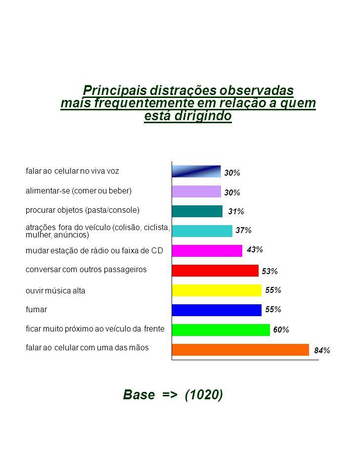 Principais distrações observadas mais frequentemente em relação a quem está dirigindo falar ao celular no viva voz alimentar-se (comer ou beber) procurar objetos (pasta/console) atrações fora do veículo (colisão, ciclista, mulher, anúncios) mudar estação de rádio ou faixa de CD conversar com outros passageiros 30% 37% 43% 53% 55% Base => (1020) ouvir música alta 31% fumar ficar muito próximo ao veículo da frente falar ao celular com uma das mãos 55% 60% 84%