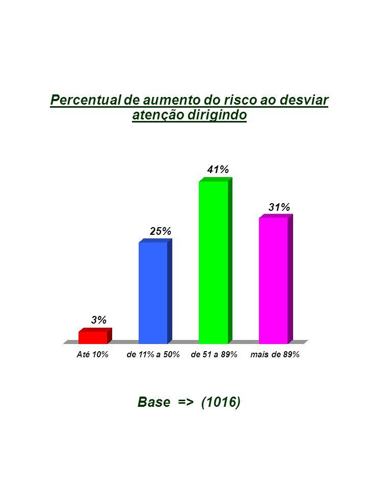 Até 10% de 11% a 50% de 51 a 89% mais de 89% 3% 25% 41% 31% Percentual de aumento do risco ao desviar atenção dirigindo Base => (1016)
