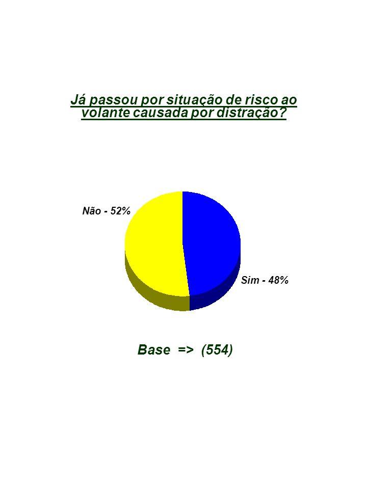 Base => (554) Não - 52% Sim - 48% Já passou por situação de risco ao volante causada por distração?