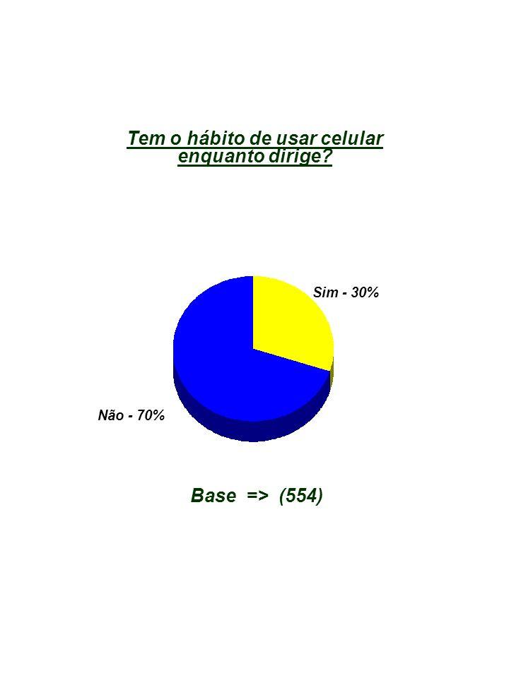 Base => (554) Não - 70% Sim - 30% Tem o hábito de usar celular enquanto dirige?
