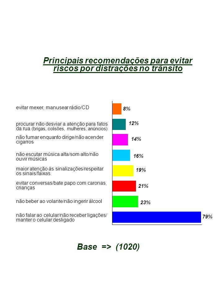 Principais recomendações para evitar riscos por distrações no trânsito evitar mexer, manusear rádio/CD não fumar enquanto dirige/não acender cigarros não escutar música alta/som alto/não ouvir músicas maior atenção às sinalizações/respeitar os sinais/faixas 12% 14% 16% 19% Base => (1020) evitar conversas/bate papo com caronas, crianças 8% não beber ao volante/não ingerir álcool não falar ao celular/não receber ligações/ manter o celular desligado 21% 23% 79% procurar não desviar a atenção para fatos da rua (brigas, colisões, mulheres, anúncios)