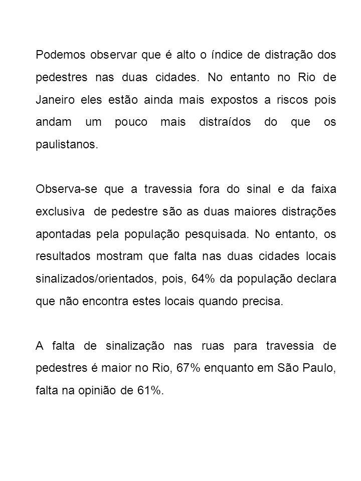 Podemos observar que é alto o índice de distração dos pedestres nas duas cidades. No entanto no Rio de Janeiro eles estão ainda mais expostos a riscos