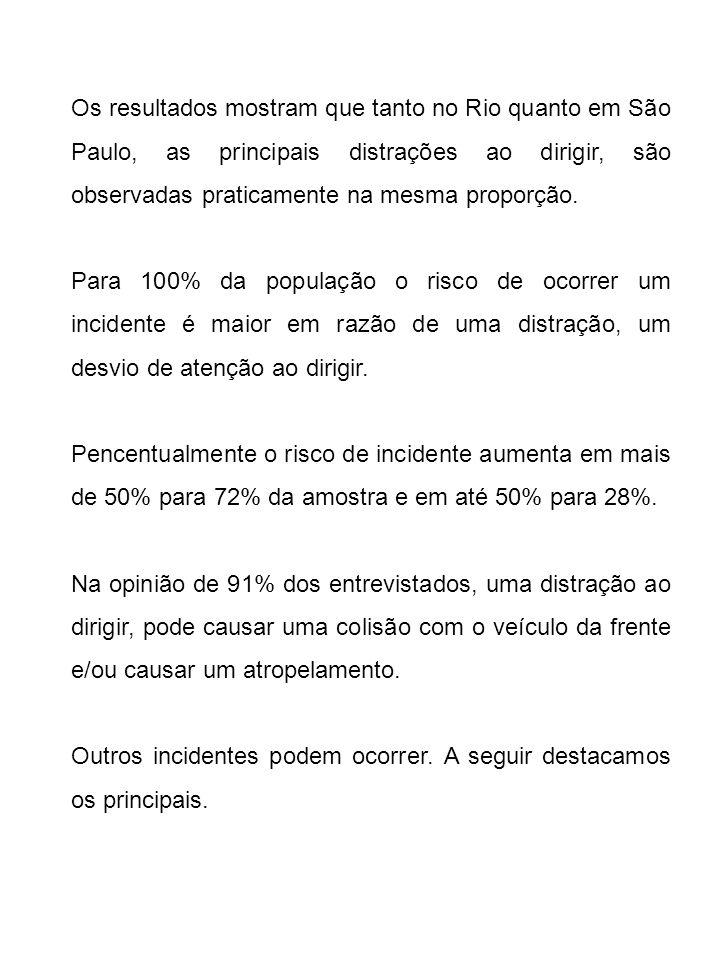 Os resultados mostram que tanto no Rio quanto em São Paulo, as principais distrações ao dirigir, são observadas praticamente na mesma proporção. Para
