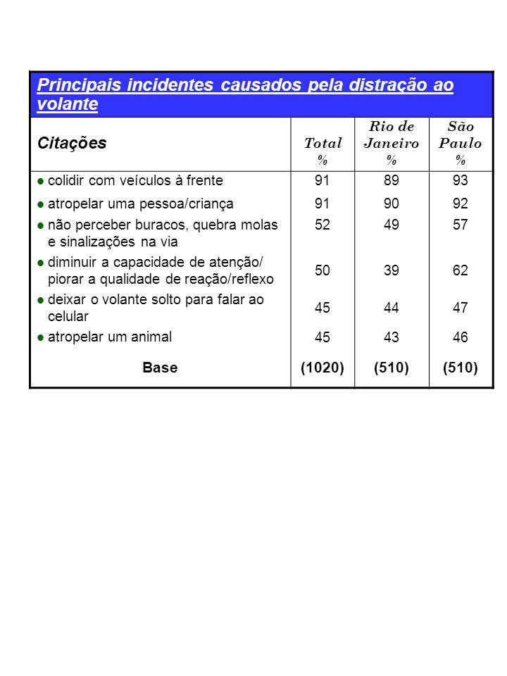 Principais incidentes causados pela distração ao volante Citações Total % Rio de Janeiro % São Paulo % colidir com veículos à frente918993 atropelar uma pessoa/criança919092 não perceber buracos, quebra molas e sinalizações na via 524957 diminuir a capacidade de atenção/ piorar a qualidade de reação/reflexo 503962 deixar o volante solto para falar ao celular 454447 atropelar um animal 454346 Base(1020)(510)