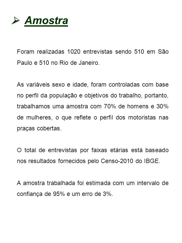 Amostra Foram realizadas 1020 entrevistas sendo 510 em São Paulo e 510 no Rio de Janeiro. As variáveis sexo e idade, foram controladas com base no per
