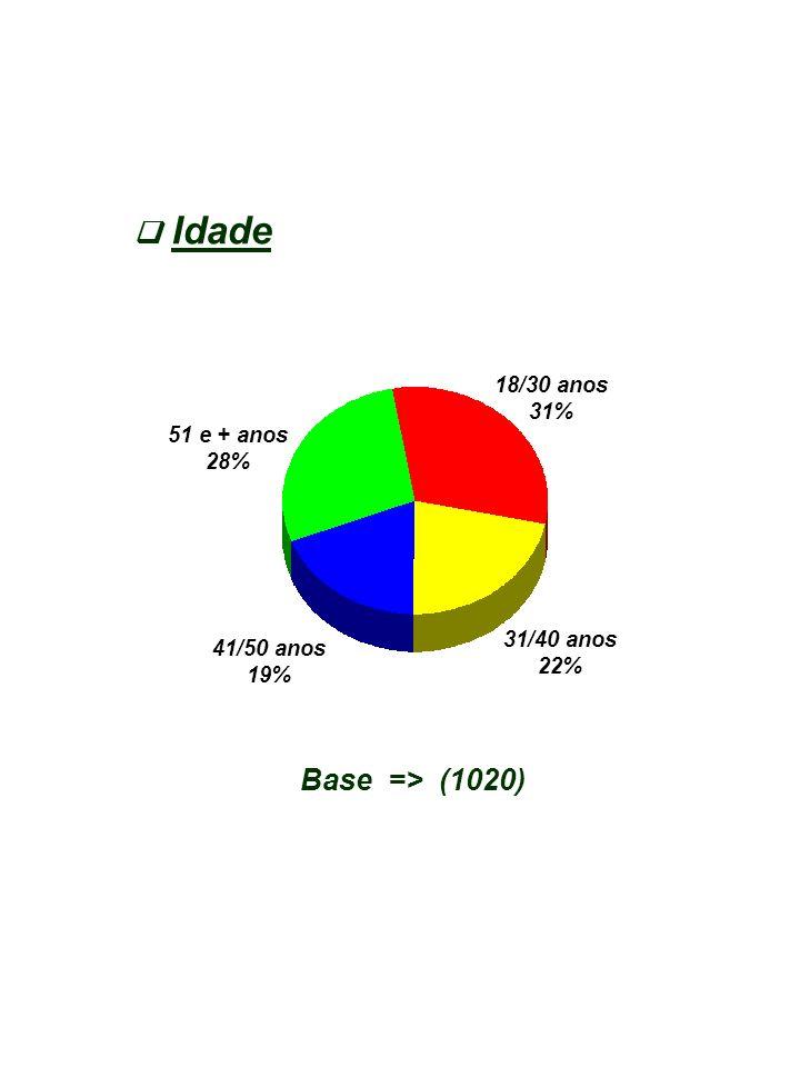 Idade Base => (1020) 18/30 anos 31% 31/40 anos 22% 41/50 anos 19% 51 e + anos 28%