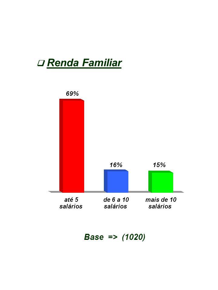 Renda Familiar Base => (1020) até 5 de 6 a 10 mais de 10 salários salários salários 69% 16%15%