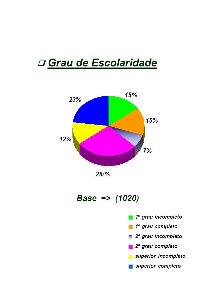 12% 28/% 15% 7% 23% 2º grau completo superior completo superior incompleto 2º grau incompleto 1º grau completo 1º grau incompleto Grau de Escolaridade Base => (1020)