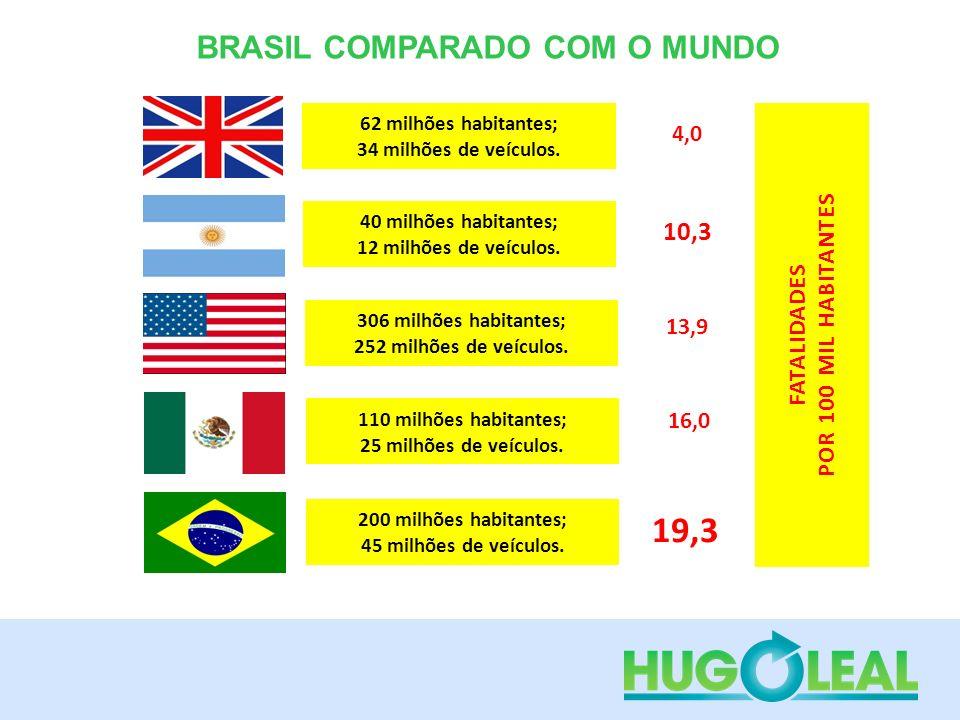 110 milhões habitantes; 25 milhões de veículos. 16,0 200 milhões habitantes; 45 milhões de veículos. 19,3 62 milhões habitantes; 34 milhões de veículo