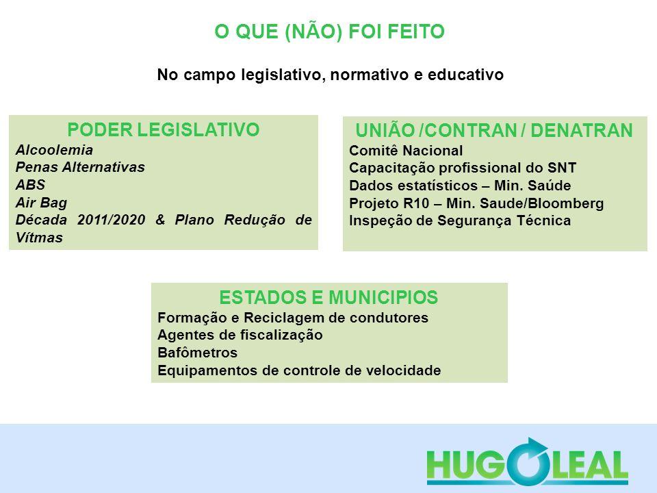 O QUE (NÃO) FOI FEITO No campo legislativo, normativo e educativo PODER LEGISLATIVO Alcoolemia Penas Alternativas ABS Air Bag Década 2011/2020 & Plano