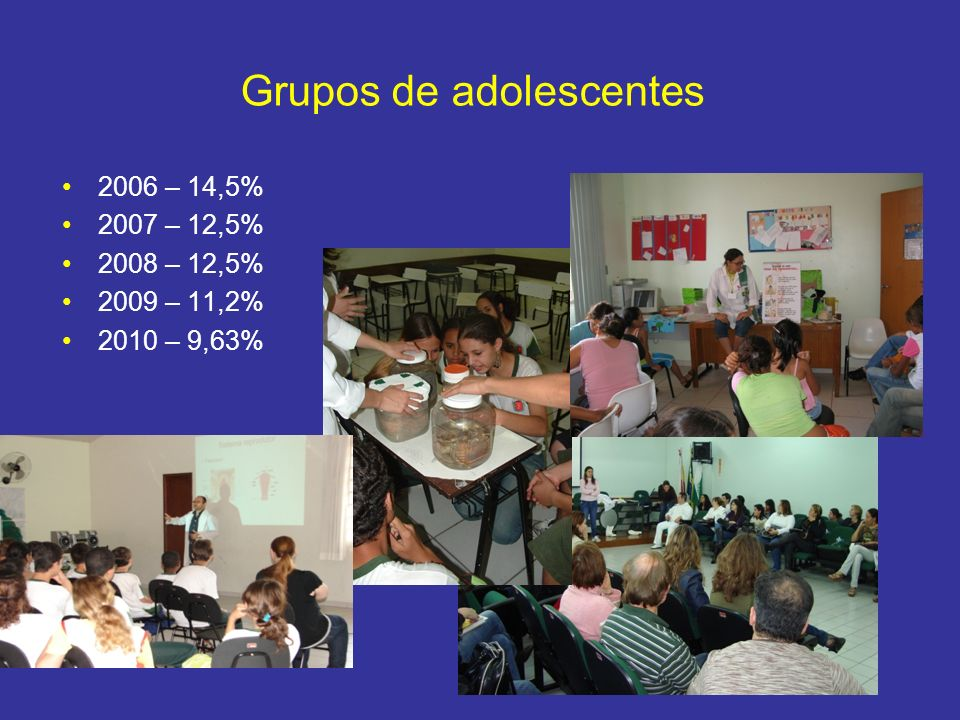 Grupos de adolescentes 2006 – 14,5% 2007 – 12,5% 2008 – 12,5% 2009 – 11,2% 2010 – 9,63%