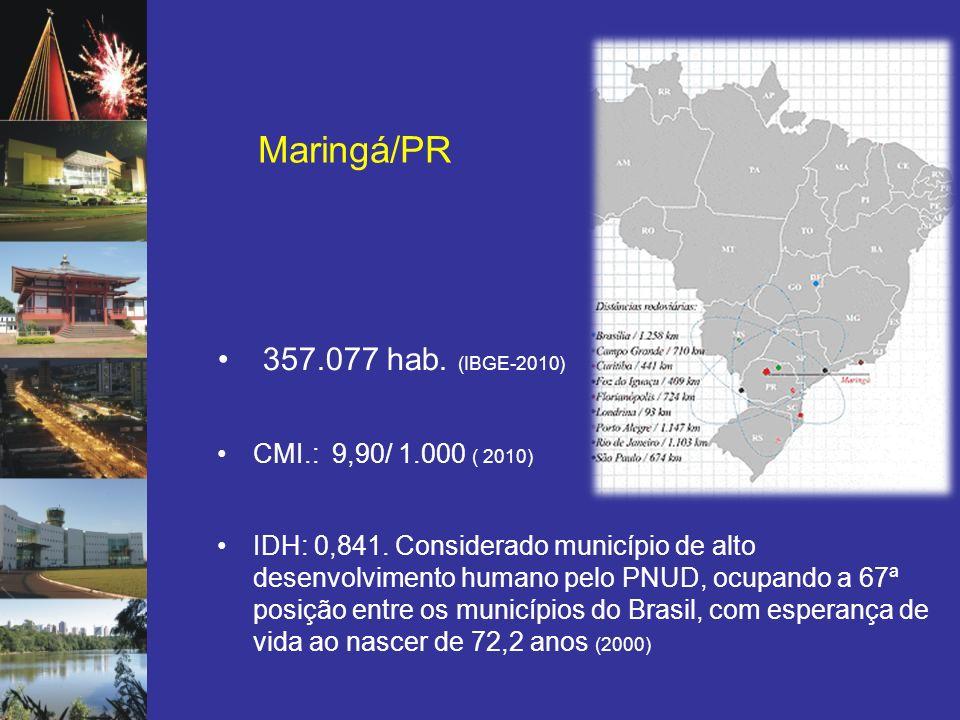 Maringá/PR 357.077 hab. (IBGE-2010) CMI.: 9,90/ 1.000 ( 2010) IDH: 0,841. Considerado município de alto desenvolvimento humano pelo PNUD, ocupando a 6